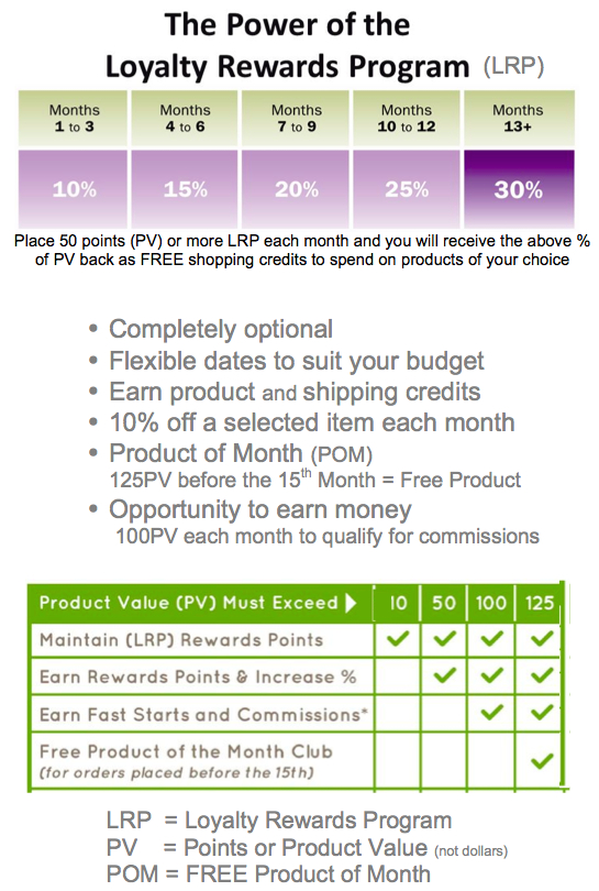 doTERRA Loyalty Reward Program LRP explained simply in a table