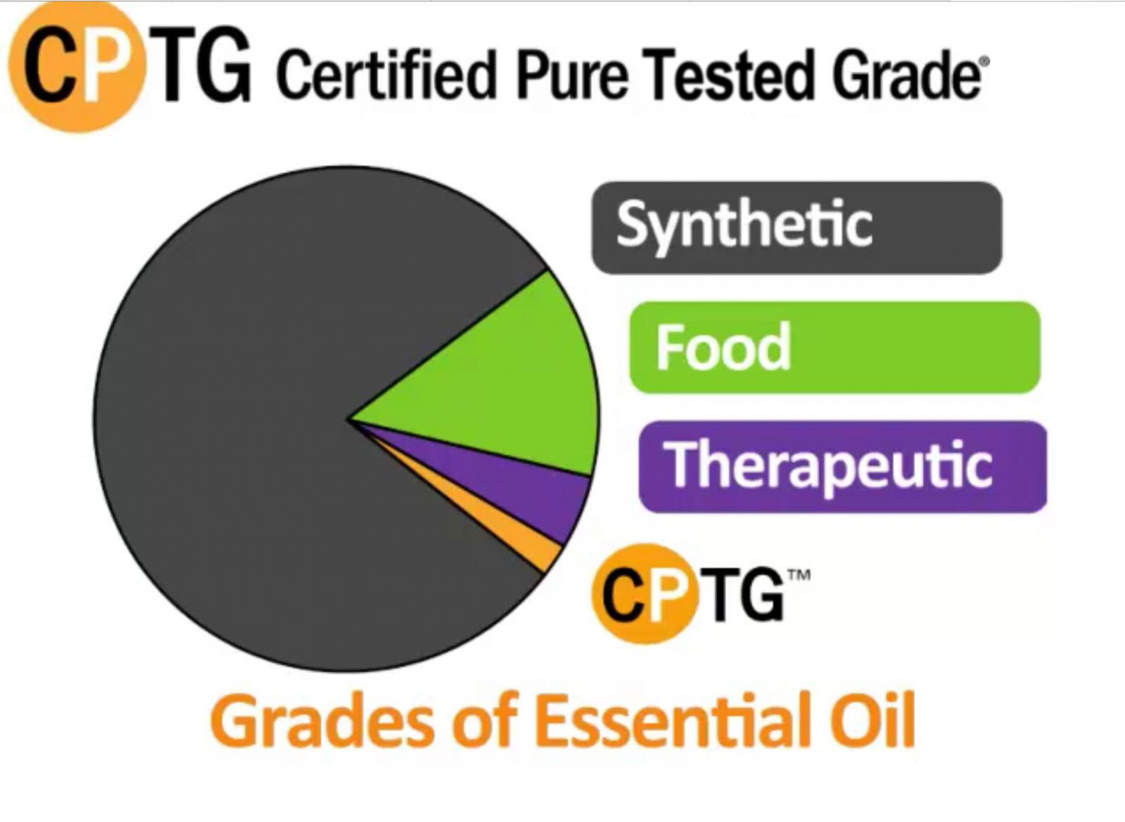 Grades of Essential Oils